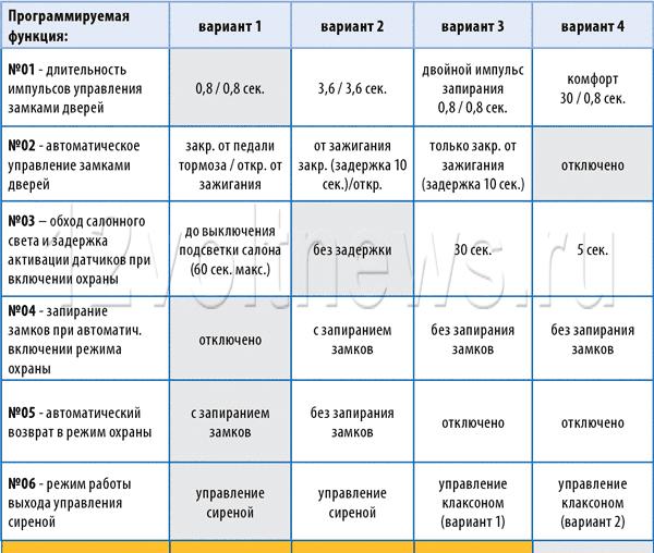 Сигнализация Старлайн А93 – Таблица программирования