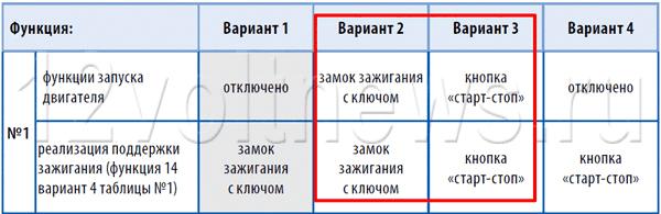 Сигнализации Старлайн а93 – разрешение автозапуска в таблице 2