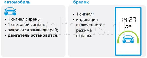 Старлайн A93 – индикация на брелке после завершения программной нейтрали