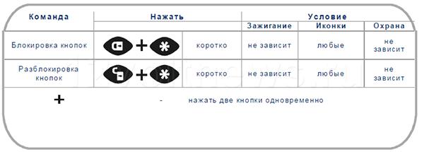 Блокировка/разблокировка брелка А91